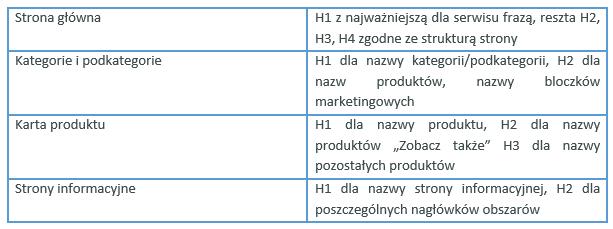 struktura-naglowkow