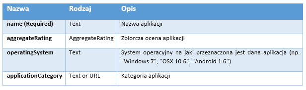 znaczniki w opisie aplikacji