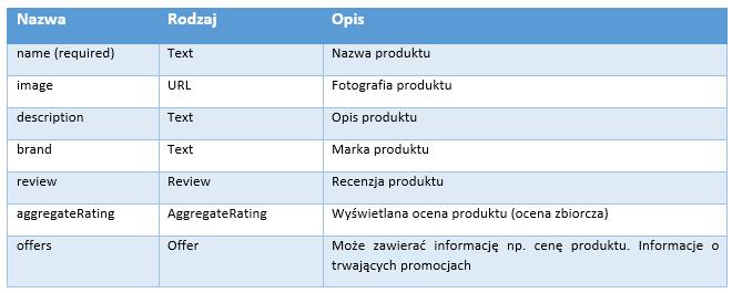 znaczniki-do-opisu-produktow