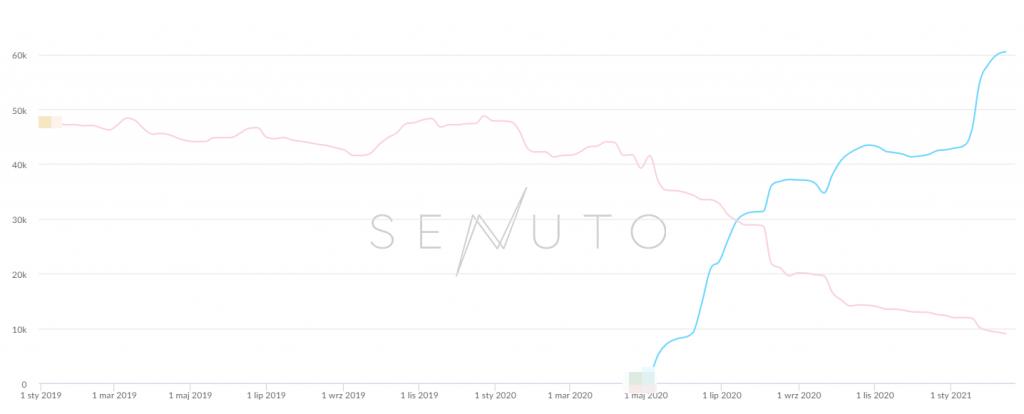 wykres z ruchem na stronie - Senuto